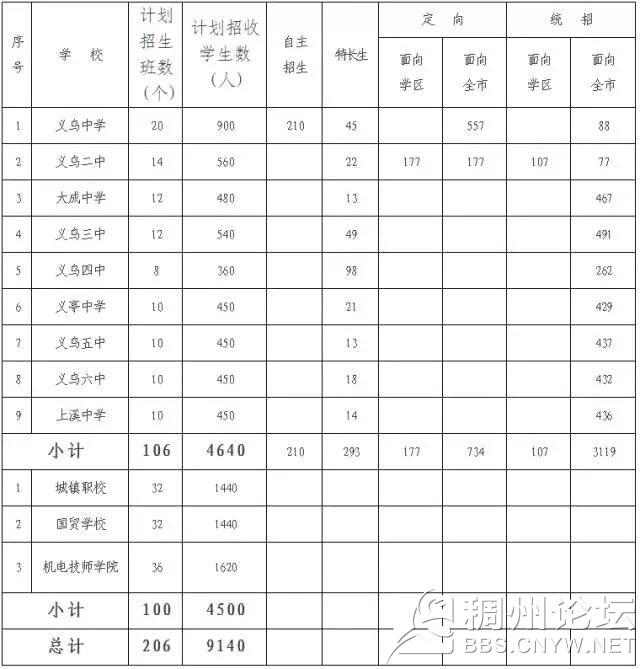 公办高中2017年招生计划.jpg